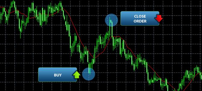 Iemācieties tirgoties Forex tirgū
